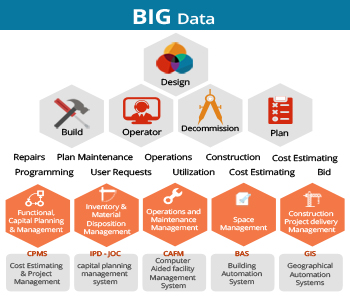 Big-data-management