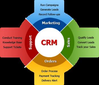 crm-software-benefits