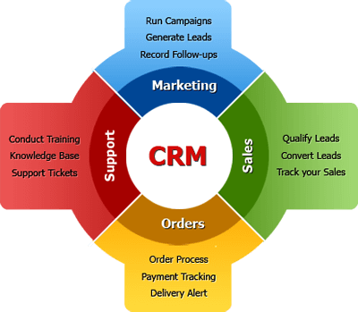 crm-software-benefits