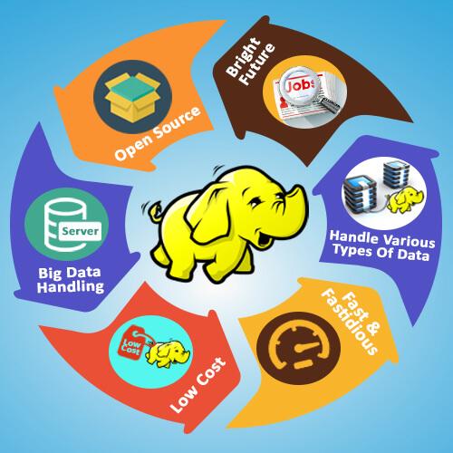 hadoop-services
