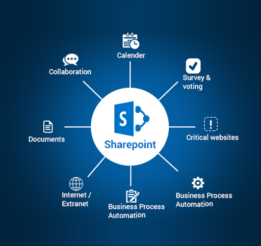 Advantages of SharePoint Application Development