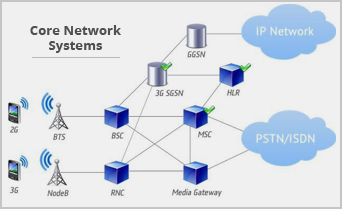 Core Network Systems