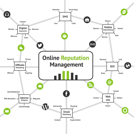 SWS Online Reputation Management Services