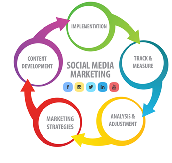 SWS Offshore Social Media Marketing